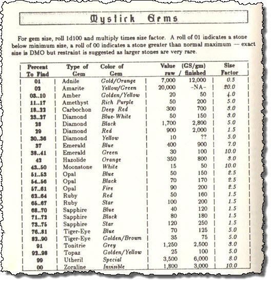 Gems Table From Dragon Tree Book Of The Dead